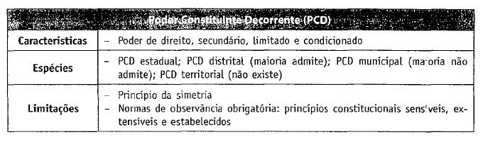 D. Constitucional PCD 2