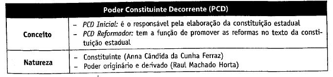D. Constitucional PCD 1