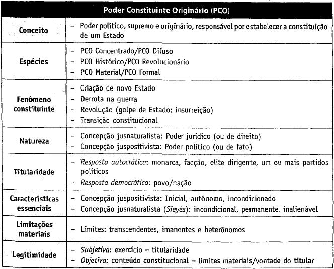 D. Constitucional PCO