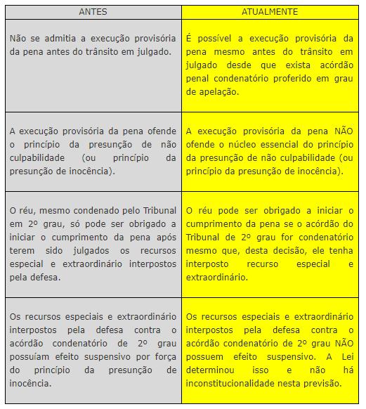 P. Penal - Execução provisória da sentença