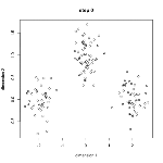 K-Means Clustering