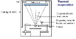 Fig.6_(a)_Vapor_thermal_Evaporation