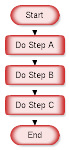 flowchart_structure_sequence
