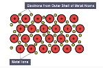 2-D metallic lattice