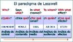 paradigma de Laswell