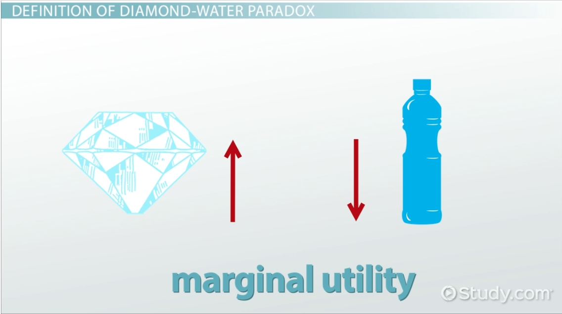 diamond-water-paradox-in-economics-definition-examples_122558