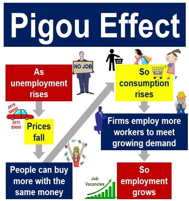 Pigou-Effect