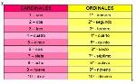 cardinal-ordinal-numbers-spanish