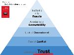 lencioni-pyramid