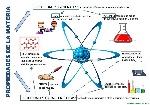 las-propiedades-de-la-materia-para-4º-nivel