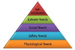 maslow-need-hierarchy