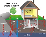 1_radon_house