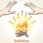 example-of-radiation