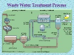 waste-water-treatment-processes-3-638