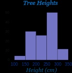 histogram-heights