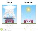 cyclone-anticyclone-diagram-illustrating-high-pressure-low-pressure-57971714