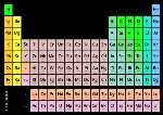 500px-Periodic_table_vectorial