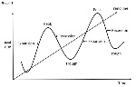 Business Cycles Graph 1