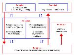 Schéma 5 fonctions NL