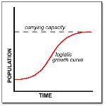 logistic curve