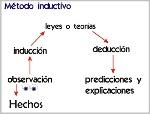Método inductivo