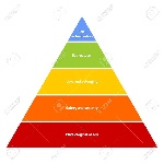 52014060-maslow-s-hierarchy-of-needs-represented-as-a-pyramid-with-the-more-basic-needs-at-the-bottom-vector-