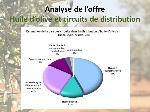 Analyse+de+l'offre+Huile+d'olive+et+circuits+de+distribution
