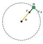 force_centripetal_equation