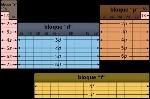 Periodic_Table_structure-es-estructura_tabla_periodica.svg