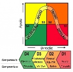 modelo-liderança-situacional-4-1024x1018