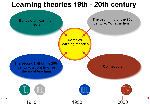 Learning Theories 1